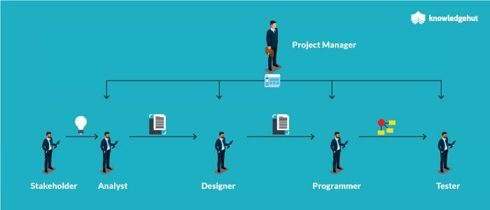 project manager and other actors