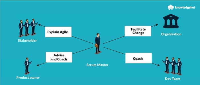 scrum master and other actors