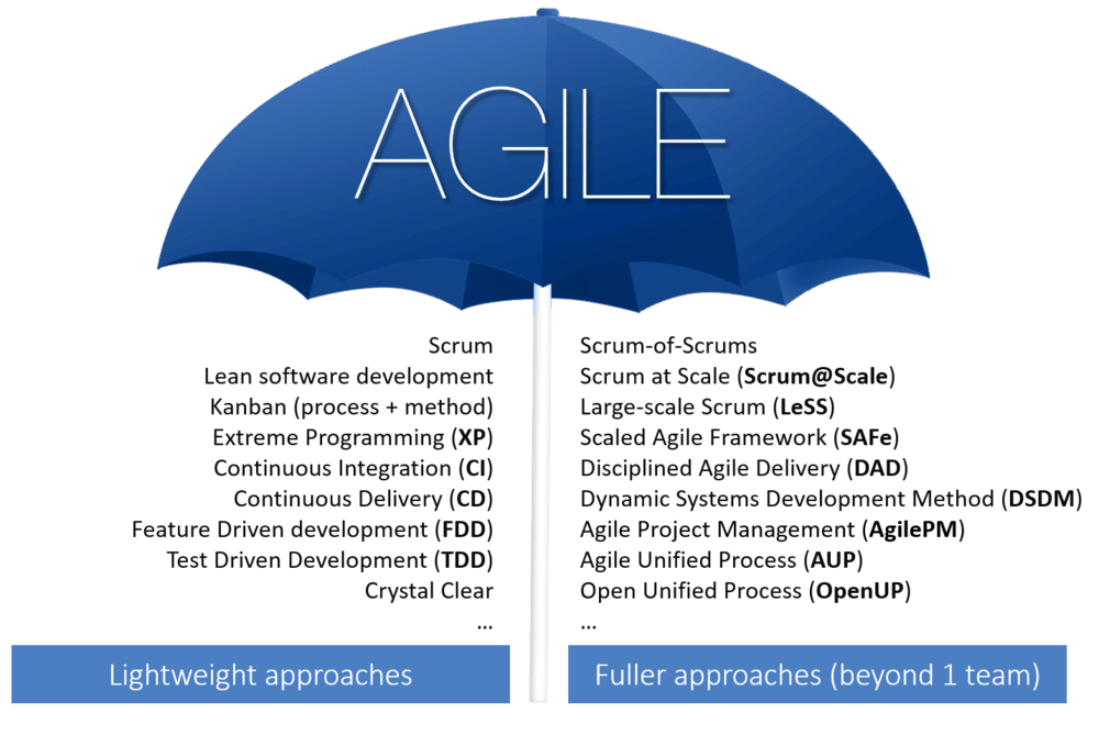 Agile umbrella of methodologies