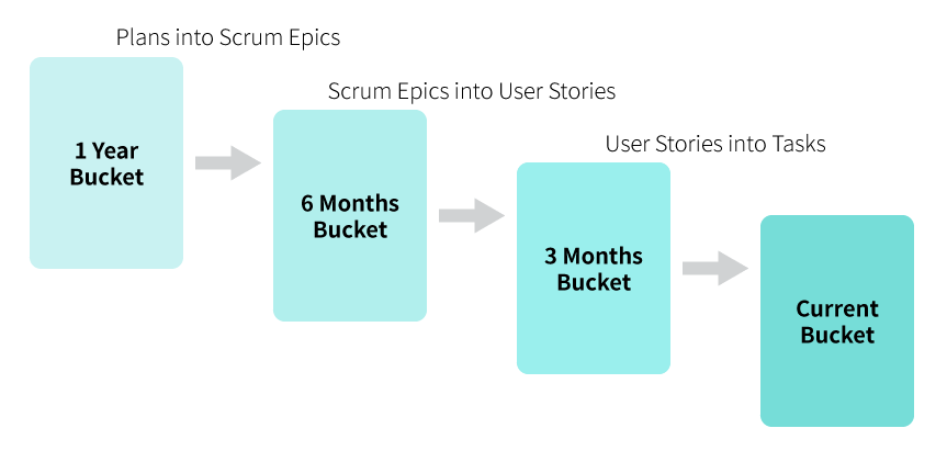 scrumban bucket planning