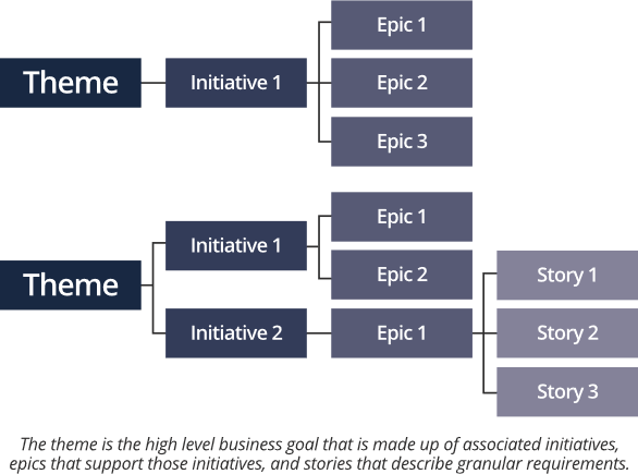 themes, initiatives, epics, stories