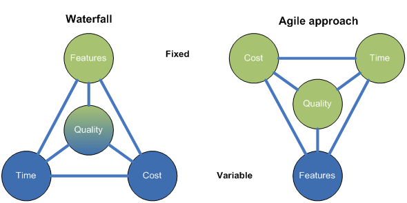 waterfall vs agile approach