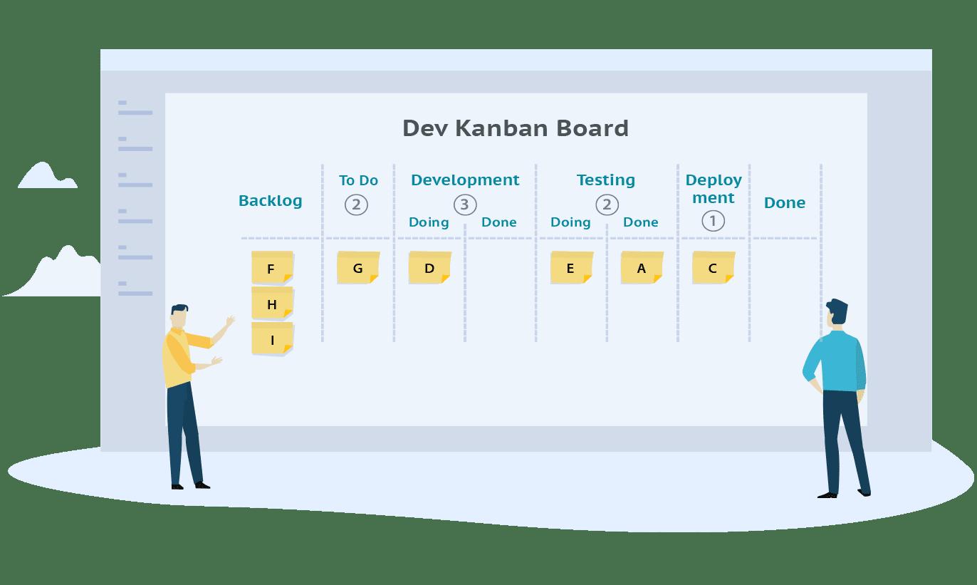 digital kanban board presenting