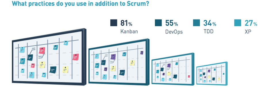 Hybrid Agile practises: Scrum and Kanban, DevOps, TDD, XP