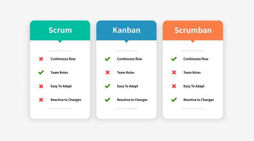 Scrum Kanban Scrumban