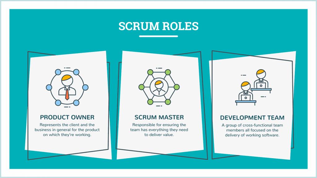 scrum roles: scrum master, product owner, development team