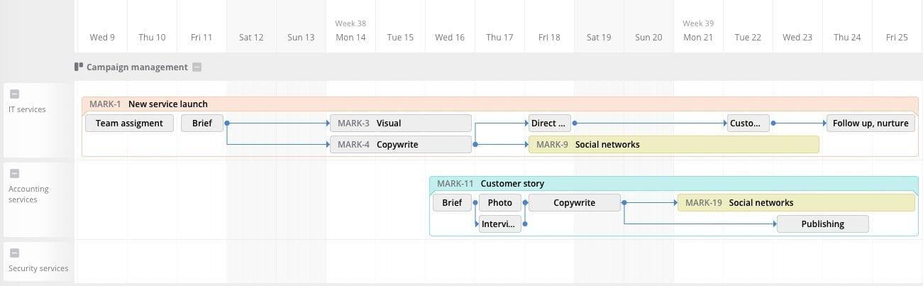 timeline marketing