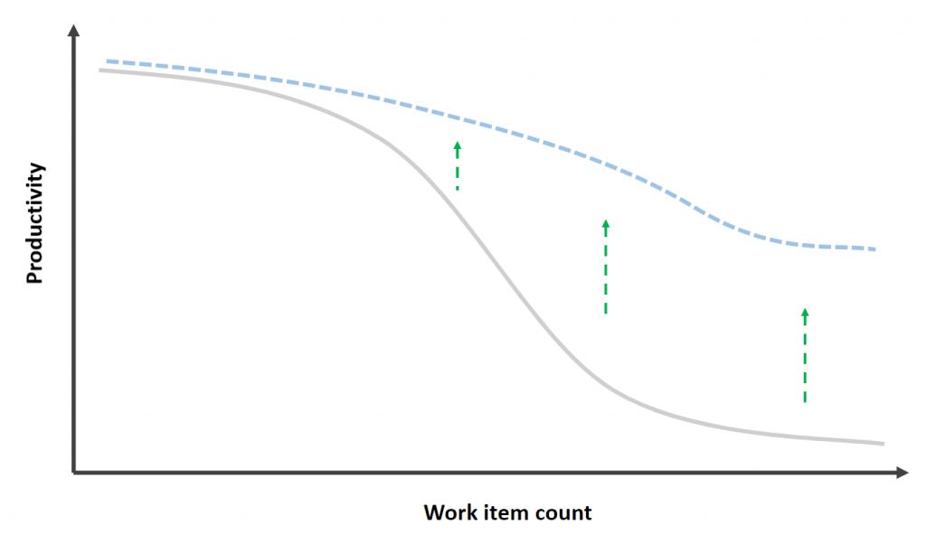 flattenning the curve