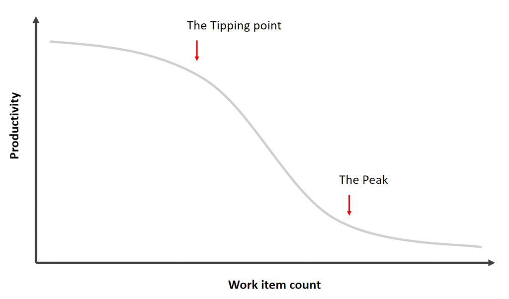 Productivity tipping points
