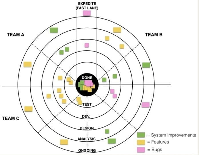 kanban-board-target
