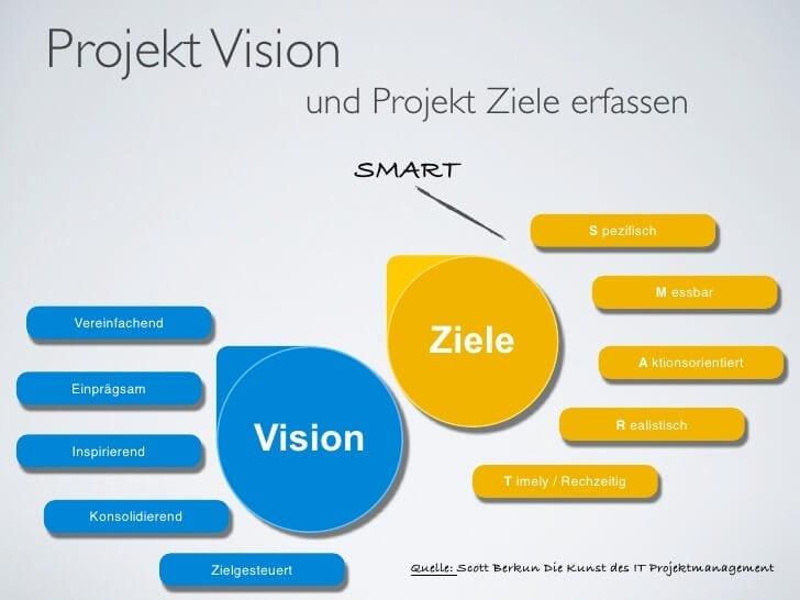 projektvision-statement