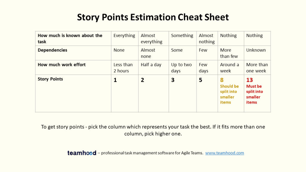 story point estimation