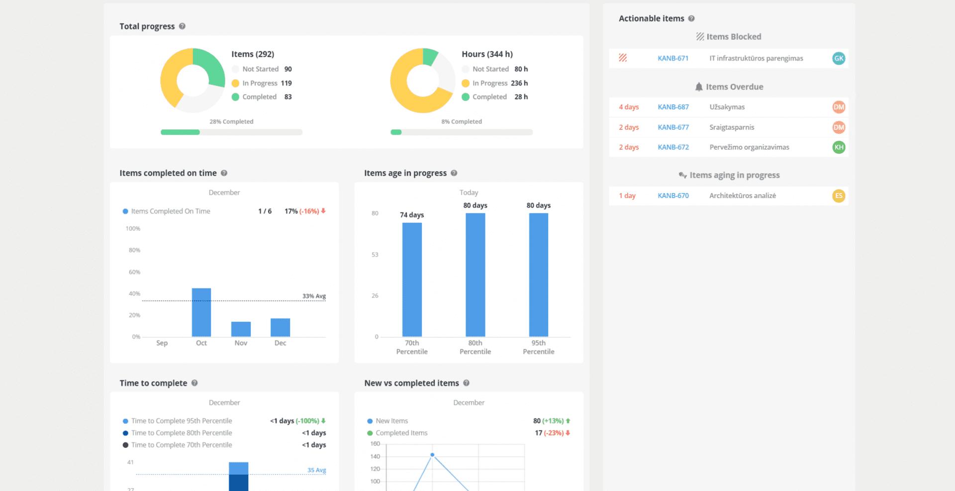 Teamhood agile metrics