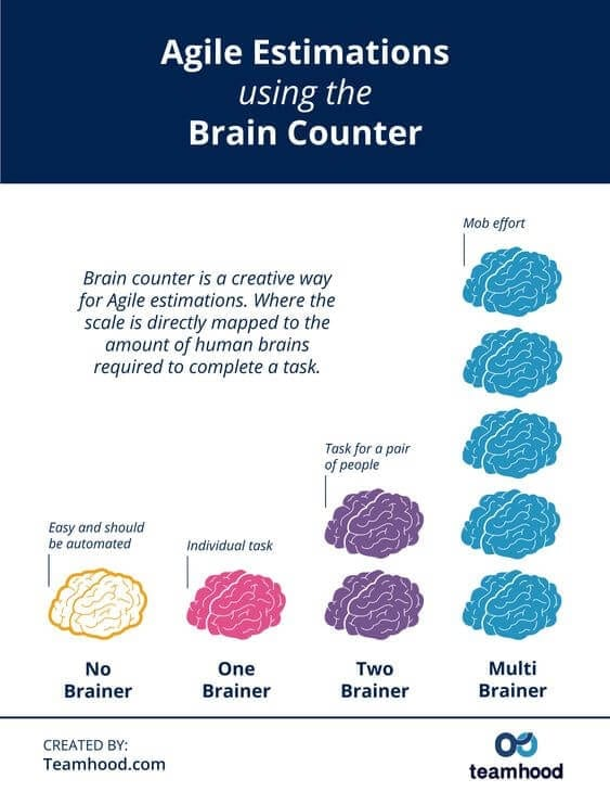 brain counter