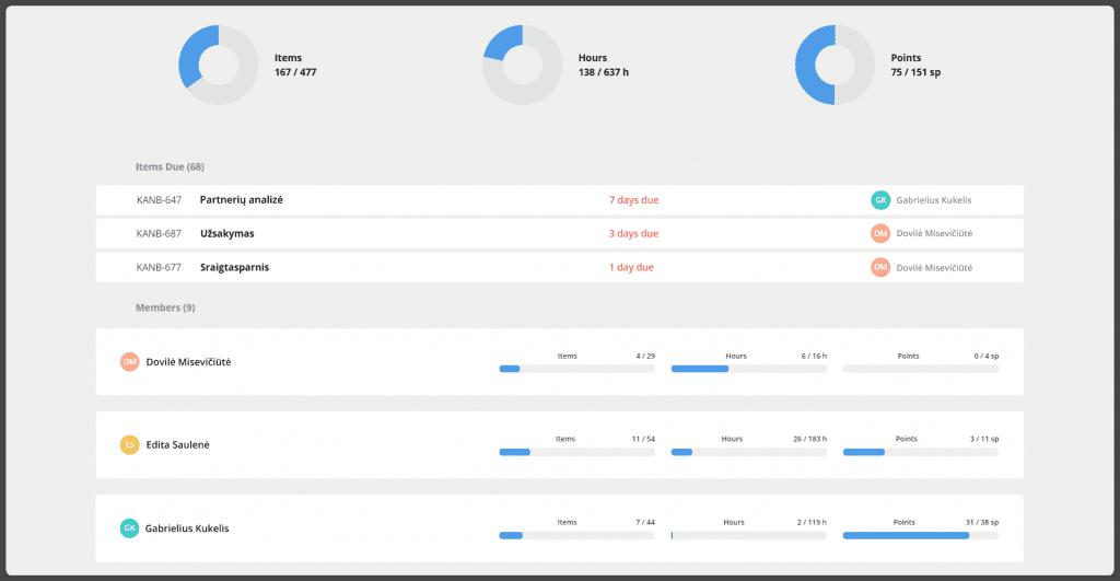 Kanban board online dashboard