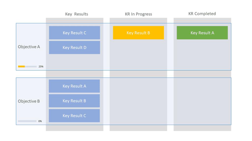Kanban-Board OKRs-Vorlage