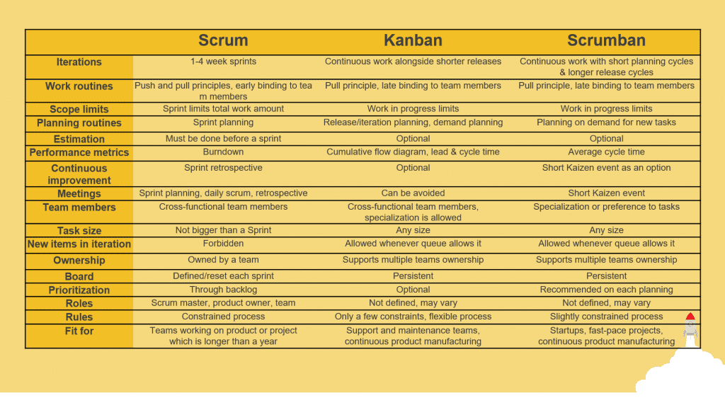 scrum vs kanban vs scrumban