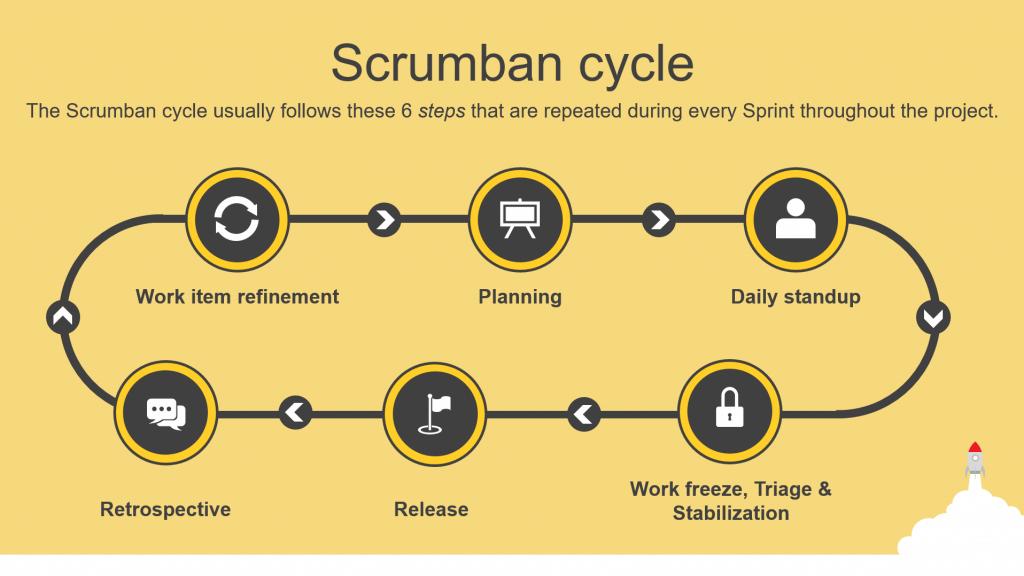 scrumban ultimate guide cycle