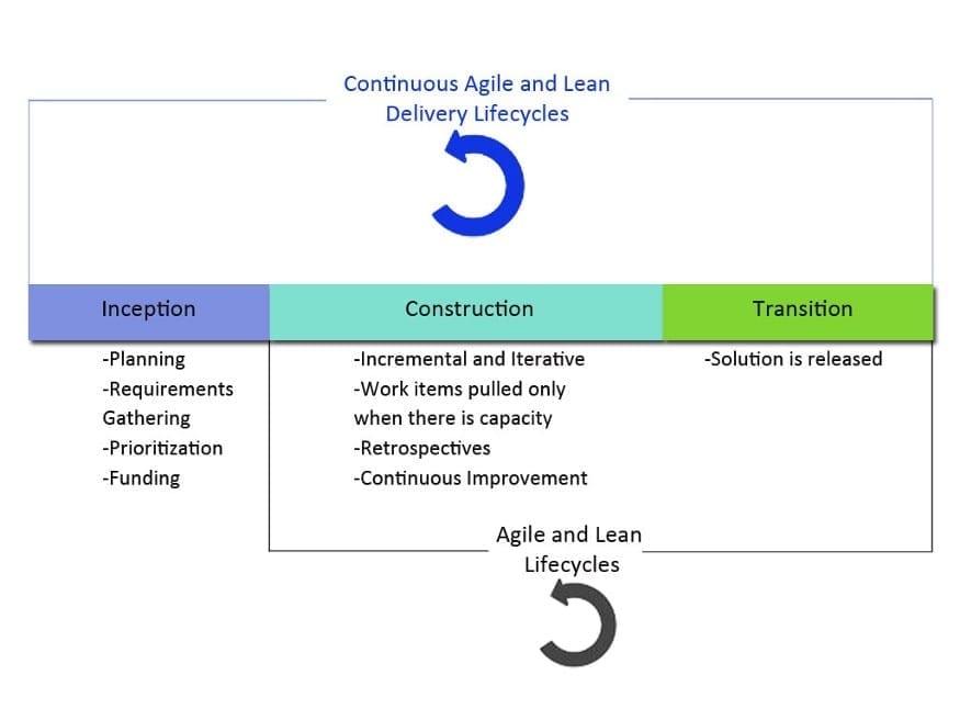 DAD agile delivery framework