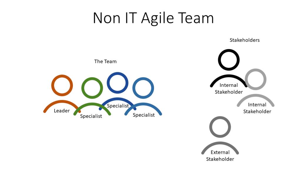 non it agile team