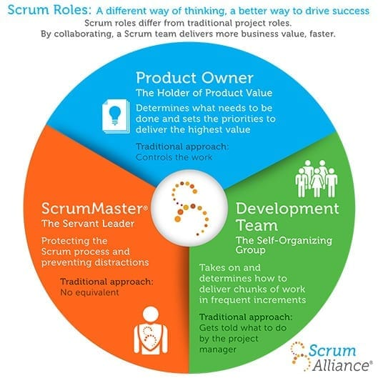 Scrum and Kanban roles
