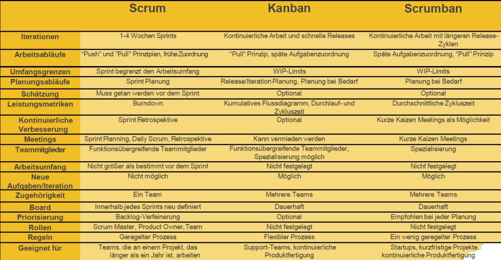 scrumban kanban scrum vergleich