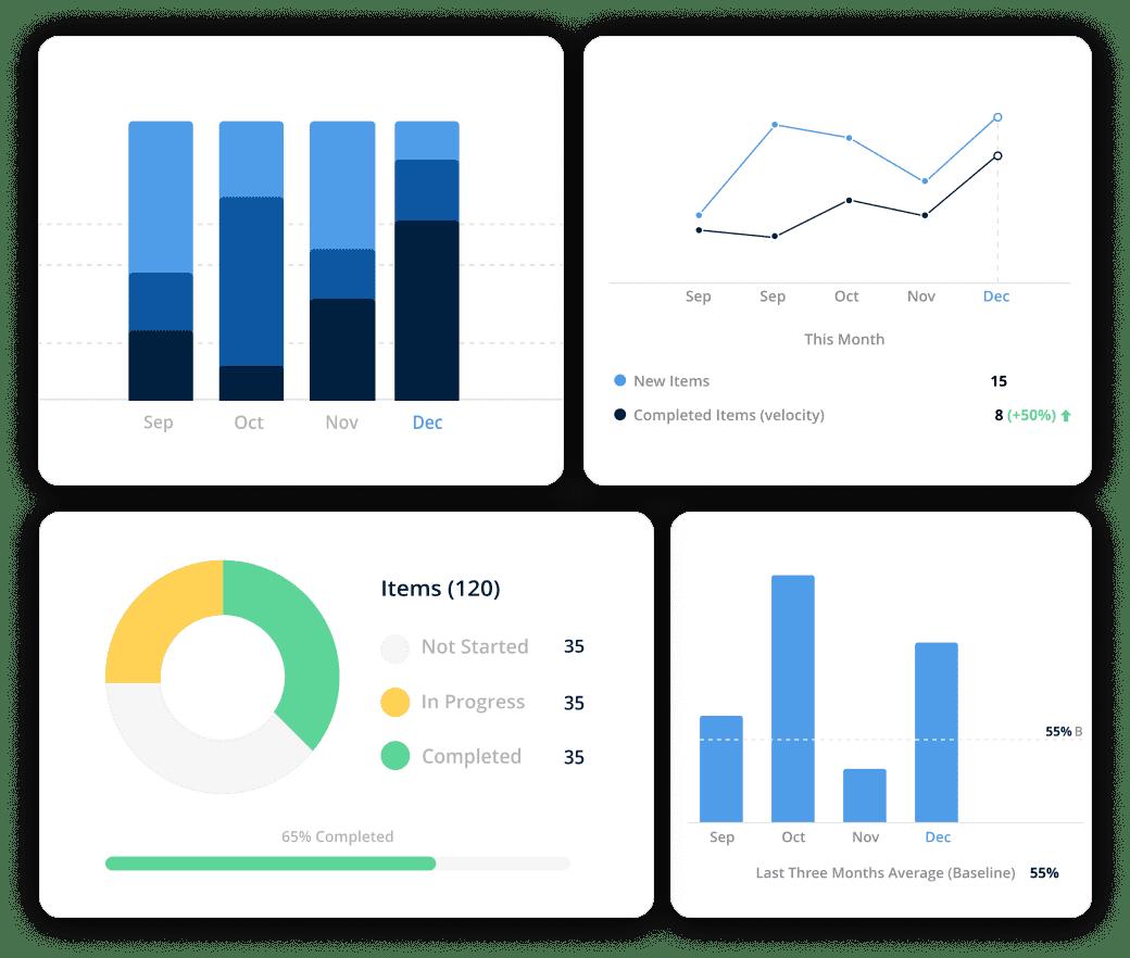 actionable agile metrics