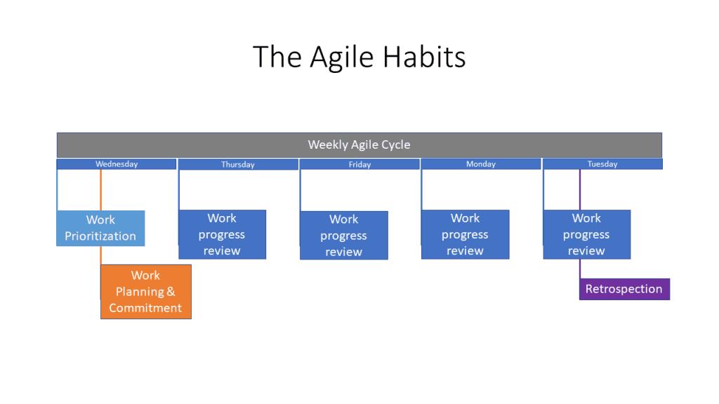 agile for non-it