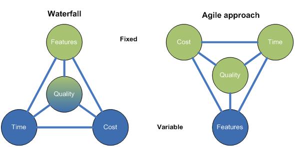 agile vs waterfall approach