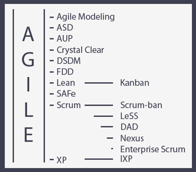different agile methodologies