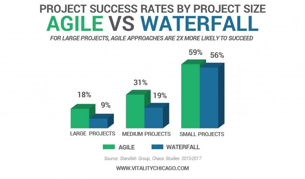 project management waterfall vs agile success rate