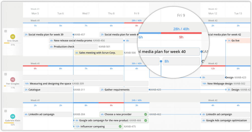 workload project management