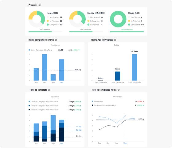 agile metrics report
