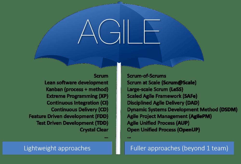 is agile a methodology