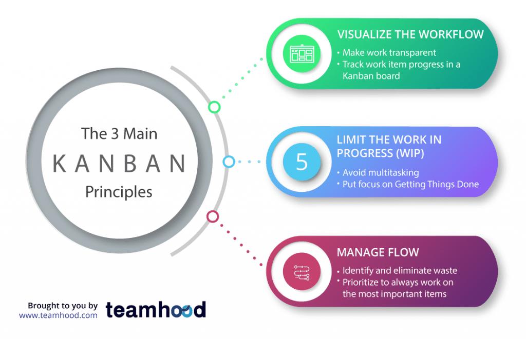 kanban principle
