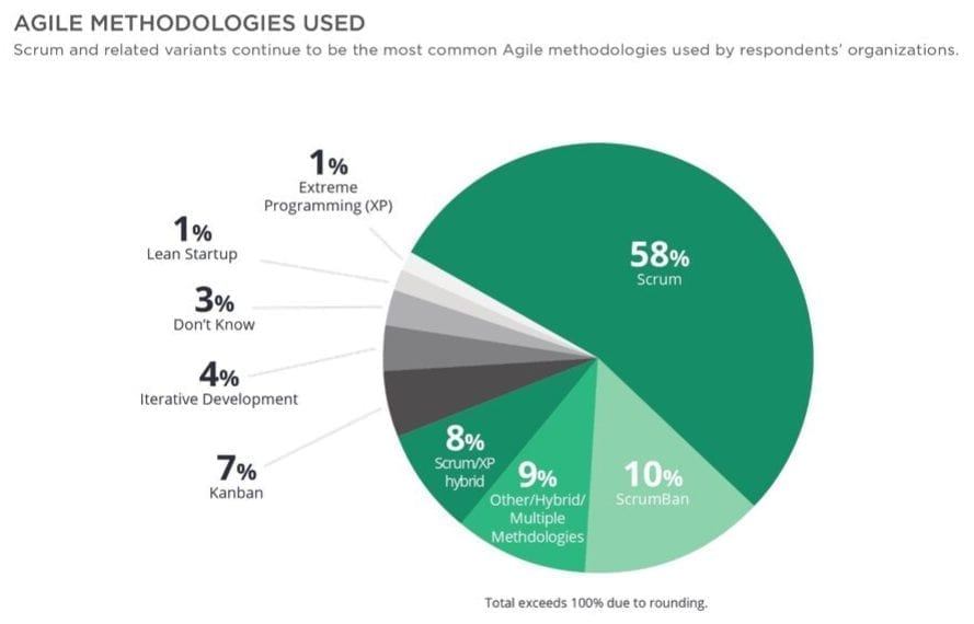 agile framework popularity