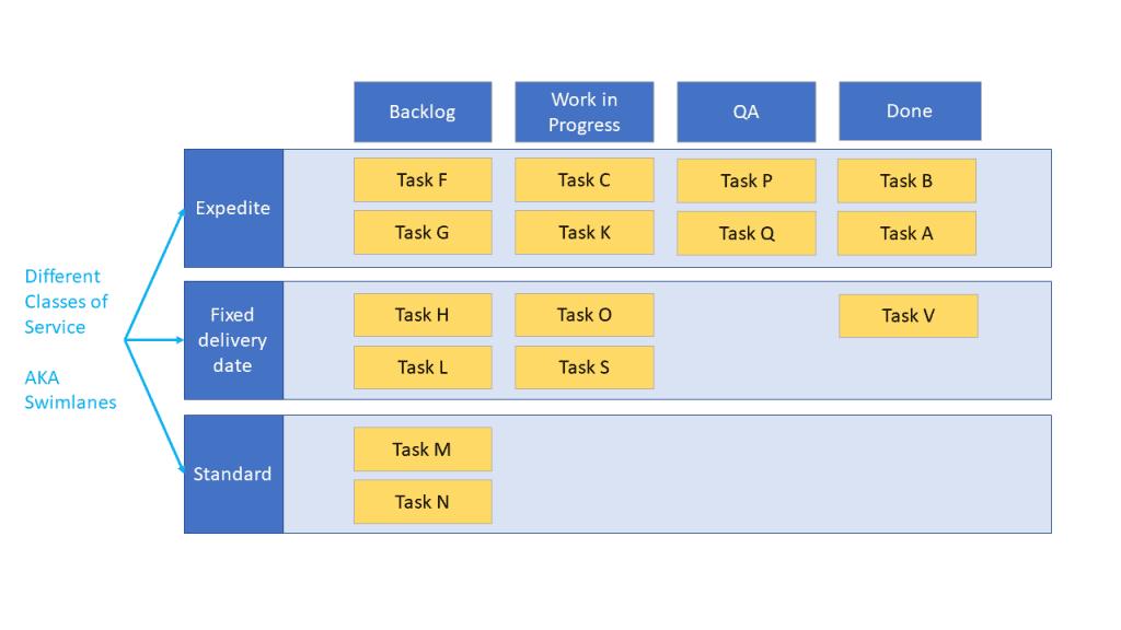 kanban board vs kanban system swim lanes