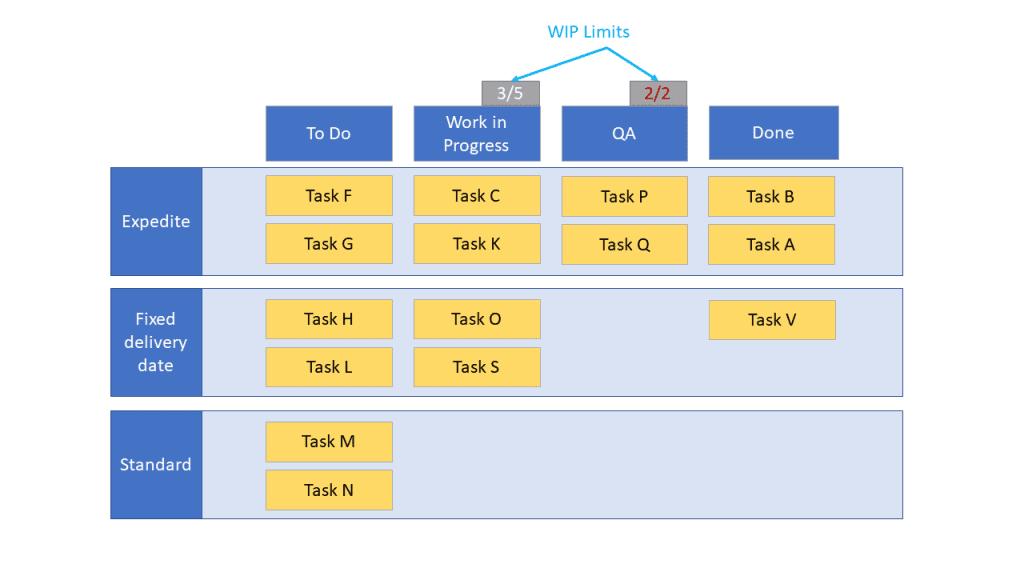 kanban board vs kanban system