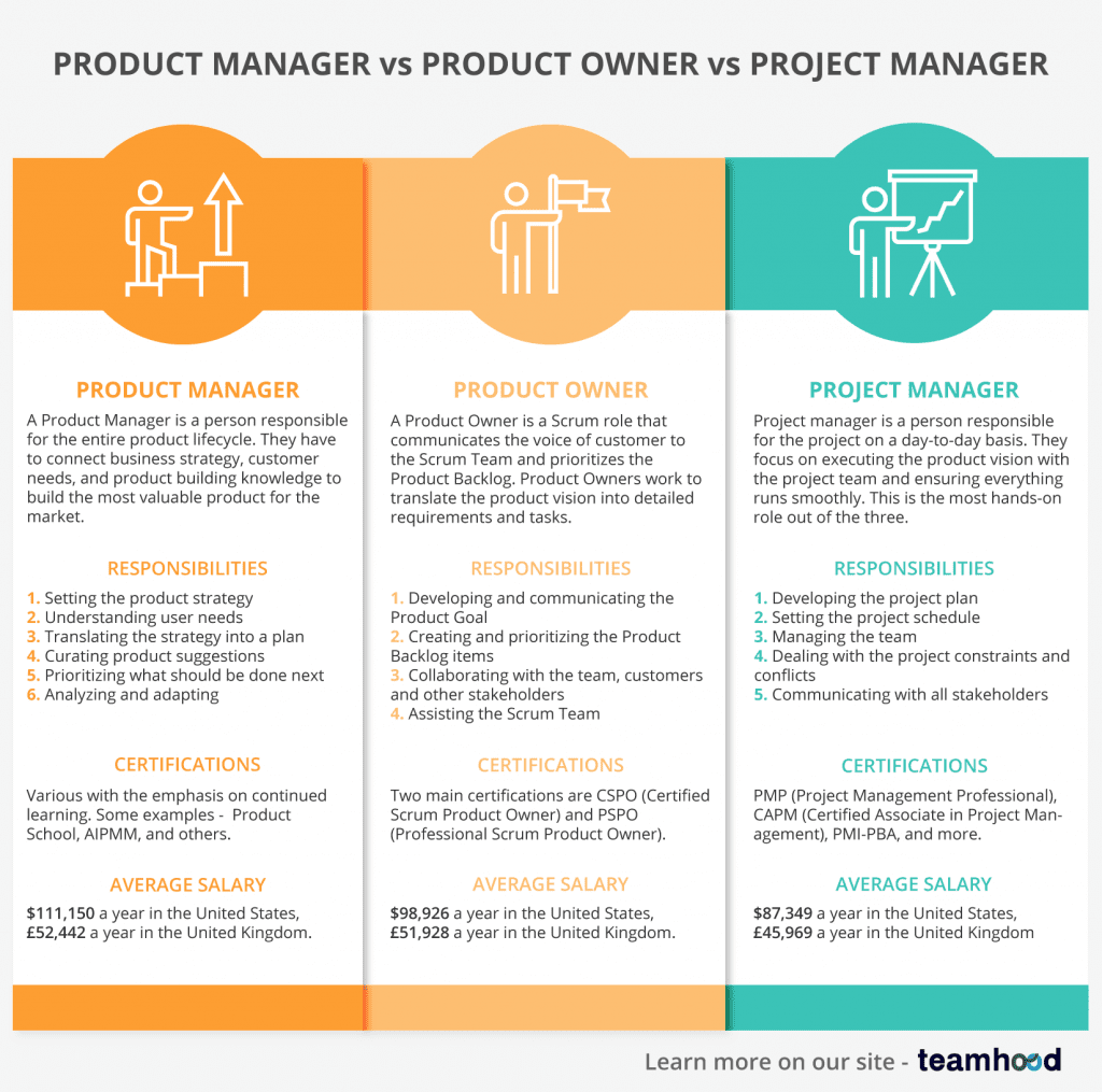 product owner vs project manager