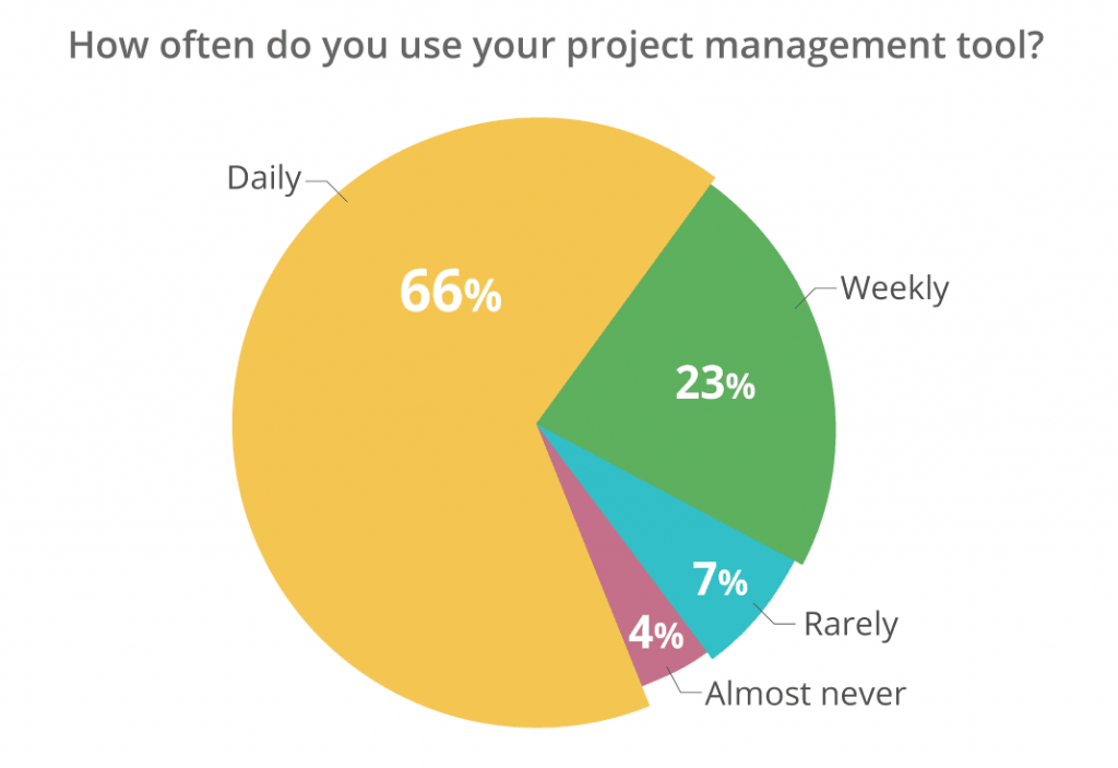 engineering project management report