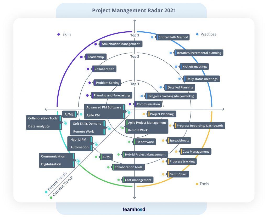 Project Management radar 2021 teamhood 1024x838 1