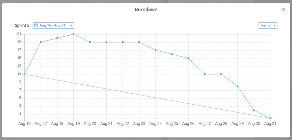 kanban burndown chart teamhood